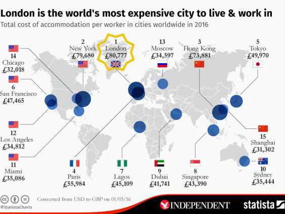 London is the World's most expensive city to live and work in