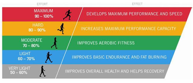 The benefits of exercise at various intensities of exercise