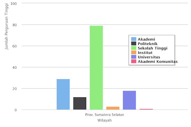 Grafik jumlah perguruan tinggi di Sumatera Selatan. Akses di Pangkalan Data Pendindikan Tinggi