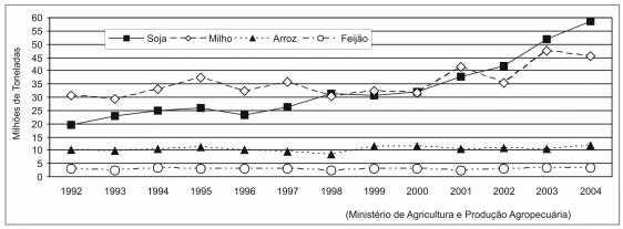 ENEM 2004: A produção agrícola brasileira evoluiu, na última década, de forma diferenciada. No caso da cultura de grãos, por exemplo, verifica-se nos últimos anos um crescimento significativo da produção da soja e do milho, como mostra o gráfico.