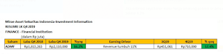 Menghitung potensi dividen saham ADMF