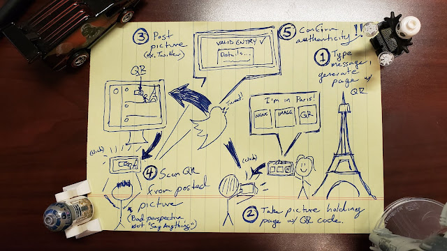 Napkin drawing of Paper Auth functionality