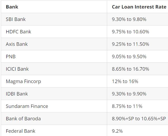 Best Car Loan Interest Comparison