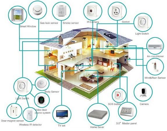 أجهزة المنزل الذكي