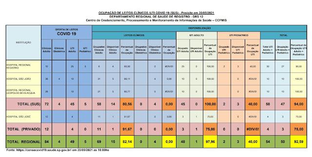 100 %  da taxa de ocupação dos leitos de UTI do SUS  e 75% (01 vaga) particular  dos Hospitais do Vale do Ribeira (20/05)