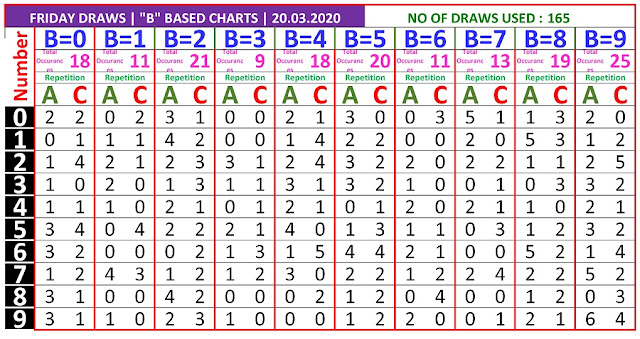 Kerala Lottery Winning Number Trending And Pending B based Ac  Chart on 20.03.2020