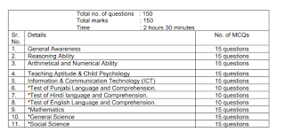 NITTTR Chandigarh Nursery Teacher 131 Recruitment Govt jobs 2019 Apply Online Exam Pattern And Syllabus