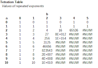 Values of repeated exponentiation