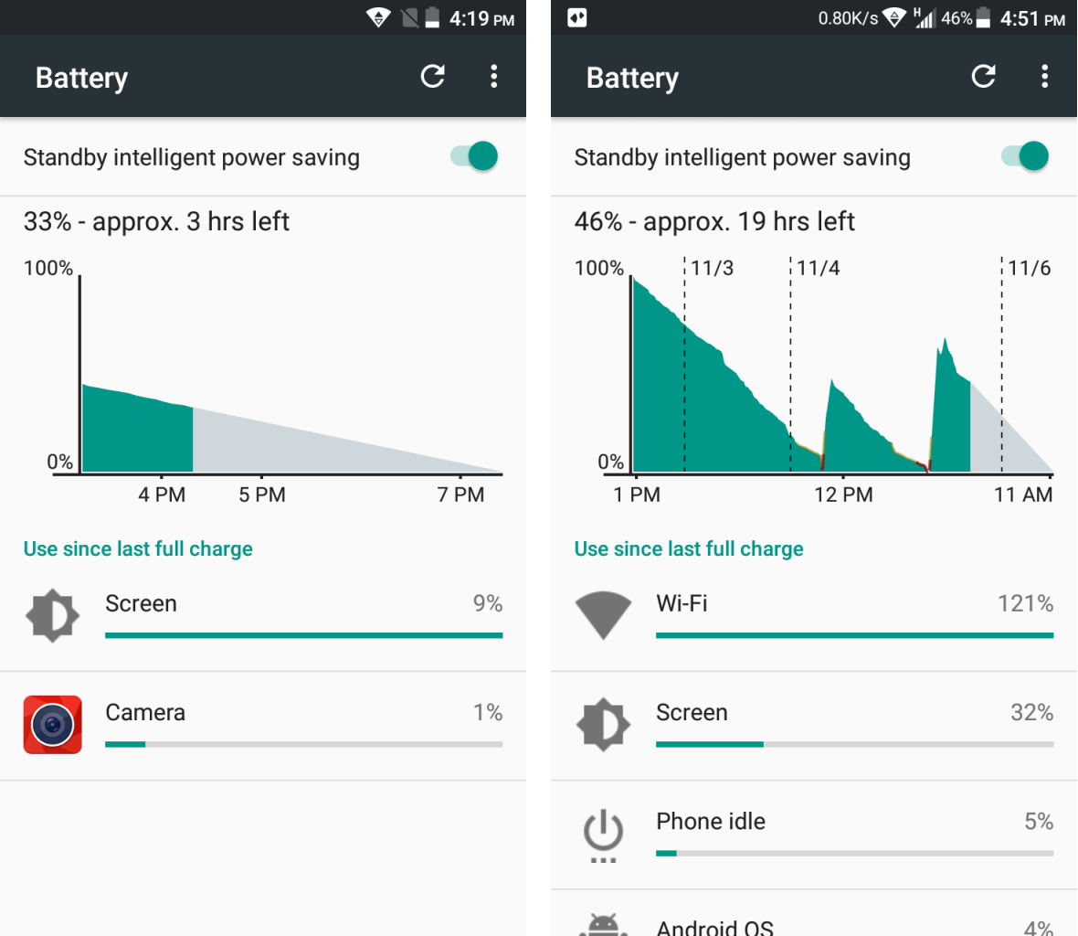 Battery Performance