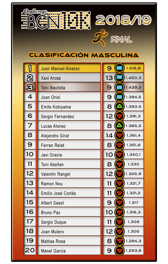 Clasificación Masculina ChallengeBCN10K 2018/19 - FINAL