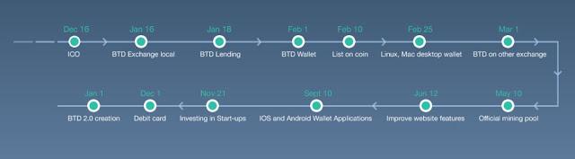 BTD Coin - Transfer dana antar negara dengan fee rendah.