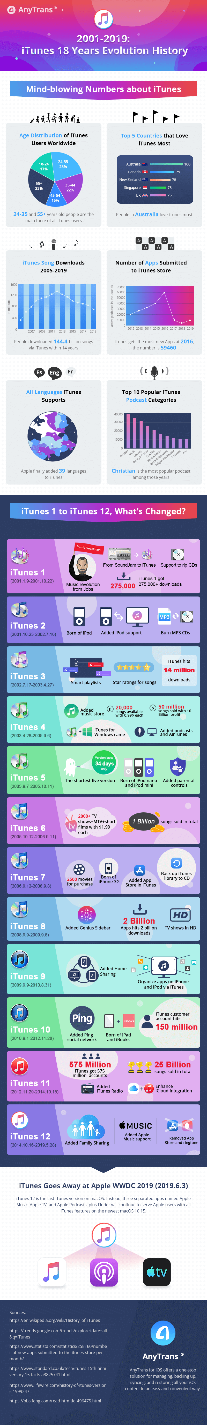iTunes history of evolution 18 Years #infographic