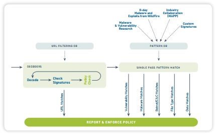 How Content-ID works | Source: Palo Alto Networks