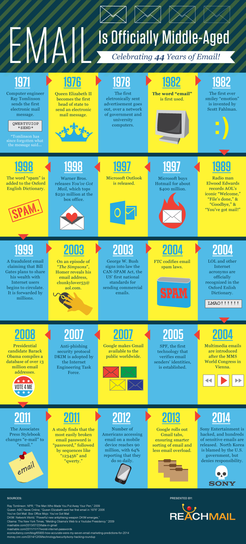 44 years of email from 1971 to 2014: A brief history #infographic