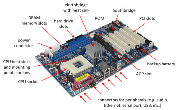 ALL ABOUT SOUTH BRIDGE CHIP SET VOLTAGE AND SIGNALS IN