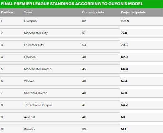 BXH Premier League theo cách tính Elo: M.U hụt top 4 2
