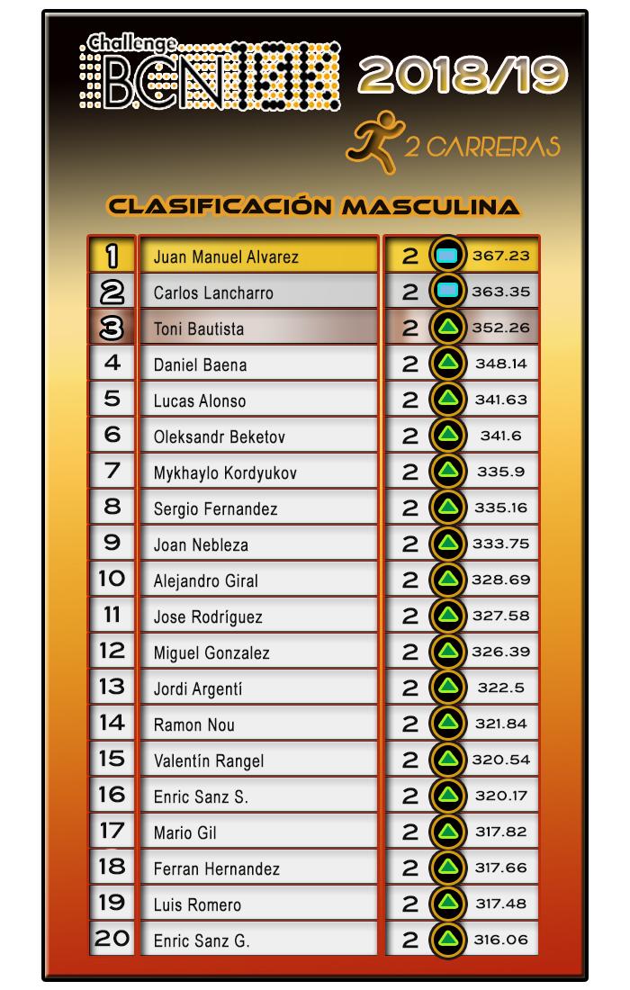 ChallengeBCN10K  2018/19 - 2 carreras Clasificación Masculina