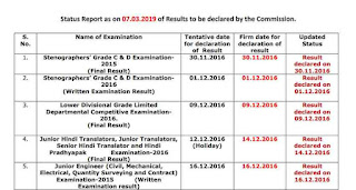 SSC Result Dates 2019
