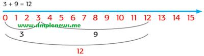 4. 3 + 9 = 12 www.simplenews.me