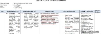Analisis SKL Bahasa Inggris Kelas 7 K13 Revisi Terbaru
