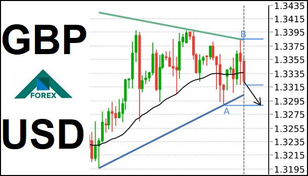 تحليل زوج GBP/USD هابط على المدى القصير