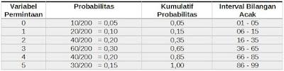 interval dari bilangan acak