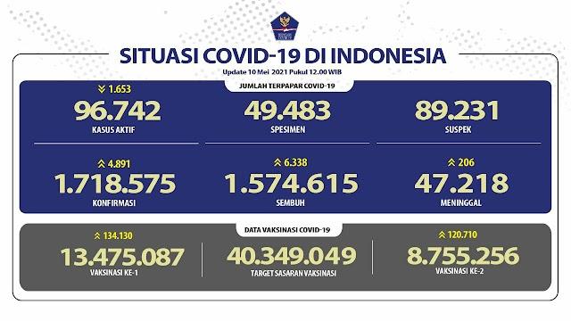 (10 Mei 2021) Jumlah Kasus Covid-19 di Indonesia Pukul 14.00 WIB