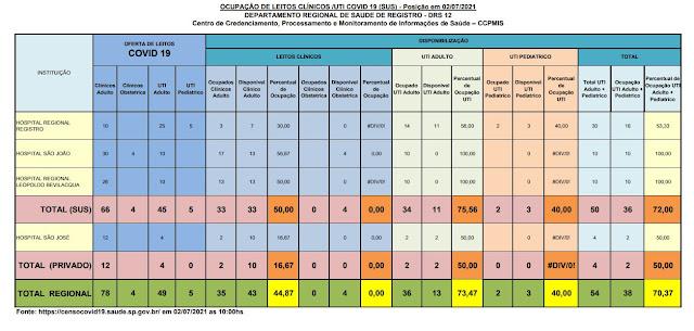 75,56% da taxa de ocupação dos leitos de UTI do SUS (11 vagas)  e 50%  particular (02 vagas) dos Hospitais do Vale do Ribeira (02/07)