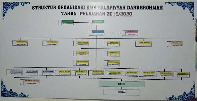 Struktur Organisasi SMK Sadpas Cirebon