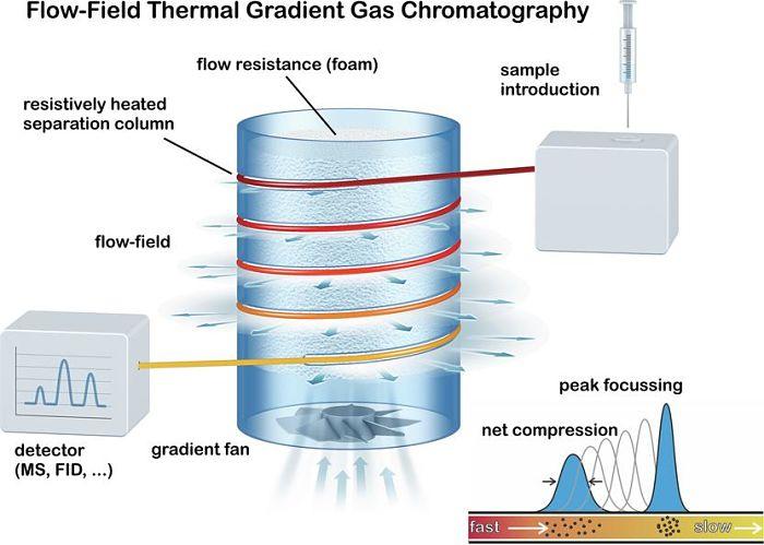 Diagrama de cromatografía de gases utilizando gradiente de temperatura