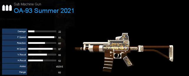 Detail Statistik OA-93 Summer 2021
