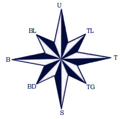 Dalam peta biasanya digambarkan pula mata angin, yang berguna untuk menunjukkan empat arah penjuru alam yaitu utara (U), selatan (S), timur (T), dan barat (B). Mata angin arah utara menunjuk bagian atas.   Coba berdirilah di tempat kalian! Ayo tunjukkan arah utara, selatan, timur dan barat dengan merentangkan tangan pada masing-masing arah tersebut!