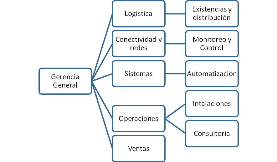 Dorganizacional En Perú Organigrama Horizontal