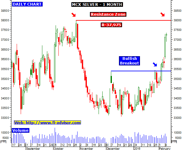 Mcx forex tips