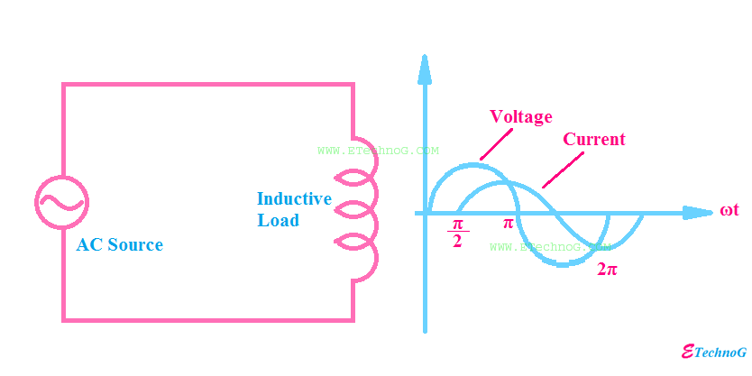 Inductive Load Examples, Properties, Power Consumption