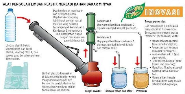 Ubah Sampah Jadi Berkah: Mengubah Sampah Menjadi Sumber Energi Listrik dan Bahan Bakar Kendaraan