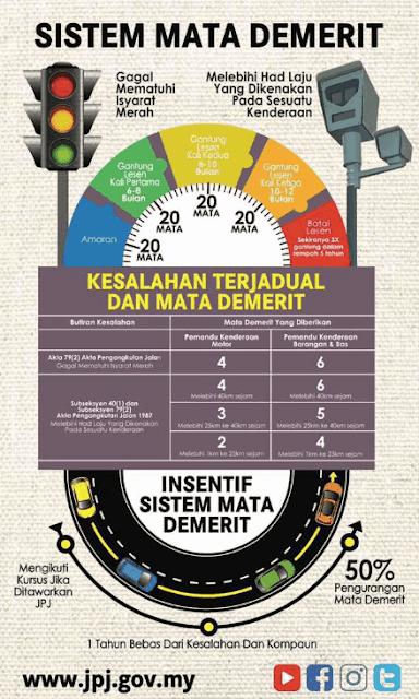 Senarai Lokasi Kamera AES Terkini di Malaysia 2018