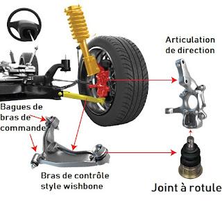 Comment vérifier les joints de rotule de suspension