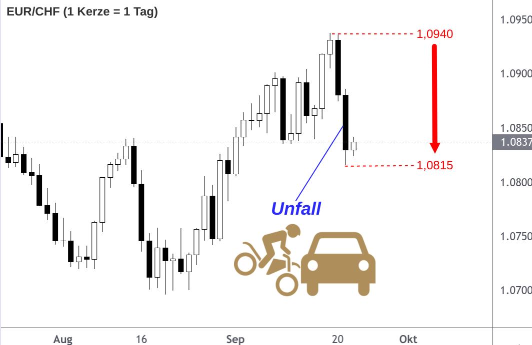 EUR/CHF-Kurs unerwartet kräftiger Rücksetzer
