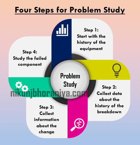 Four Steps for Problem Study