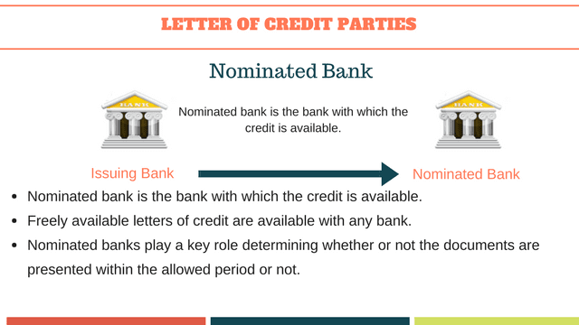 Nominated banks roles and responsibilities under a letter of credit transaction.
