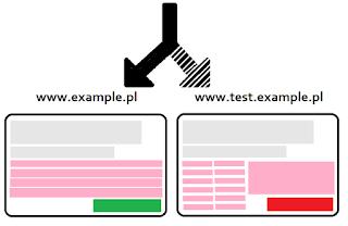 Testy przekierowania na stronie internetowej