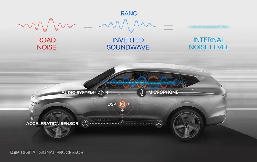 Road Noise Active Noise Control system
