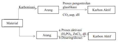 Karbon aktif atau dikenal juga dengan arang aktif merupakan material amorf berkarbon yang Karbon Aktif