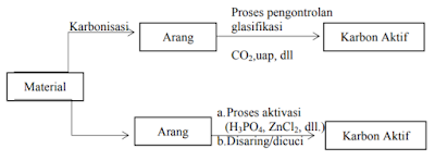 Proses Pembuatan Karbon Aktif