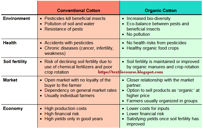 Advantages of cultivating cotton organically
