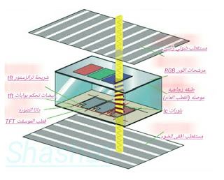 What is the technology of «LCD» screens and how they work and what are the types of liquid crystal displays?