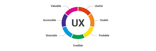 Client experience (UX) Analysis