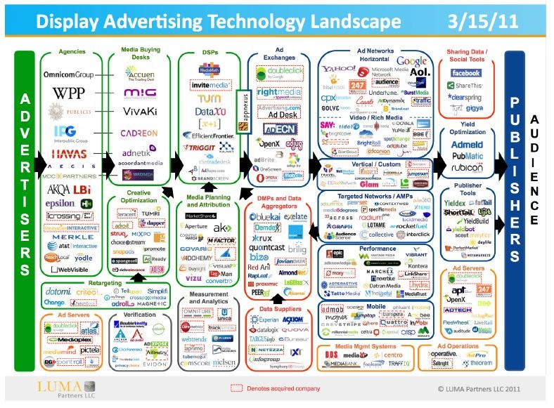 Taco Wiring Diagram York Air Handler Digital Advertising Technology Landscape | Sea Change