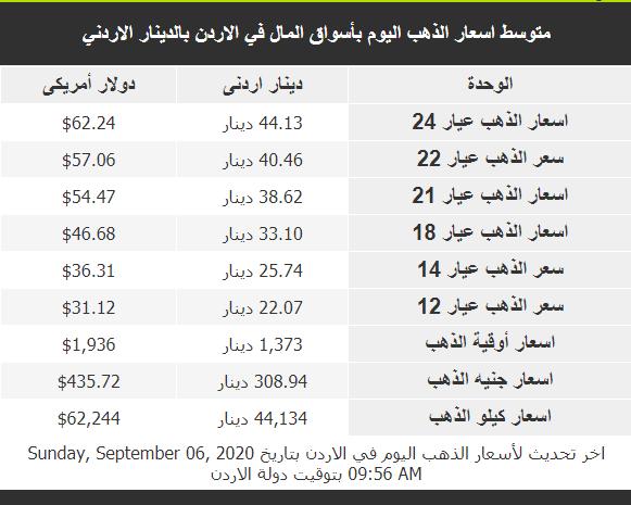 سعر ذهب البوم الاحد في الأردن 6/9/2020 في الأسواق المحلية